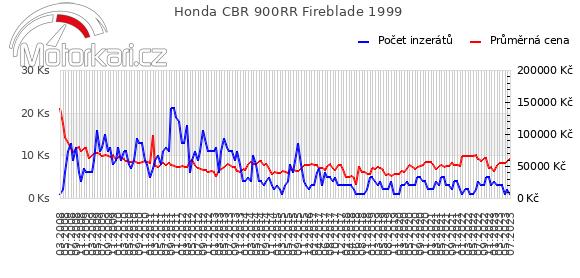Honda CBR 900RR Fireblade 1999