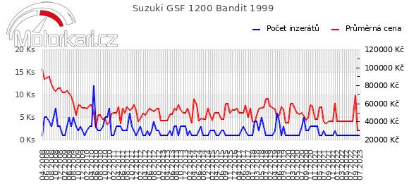 Suzuki GSF 1200 Bandit 1999