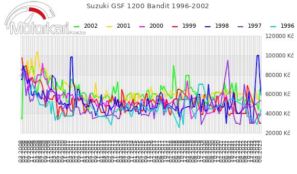 Suzuki GSF 1200 Bandit 1996-2002