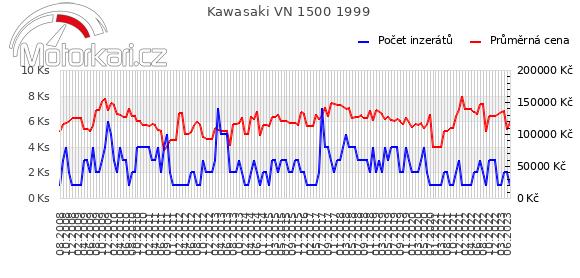 Kawasaki VN 1500 1999