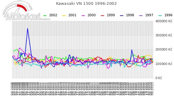 Kawasaki VN 1500 1996-2002