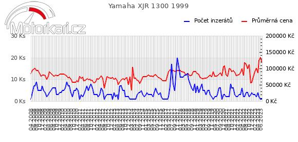 Yamaha XJR 1300 1999