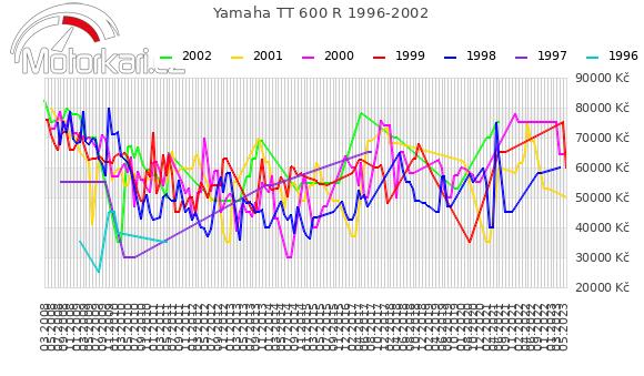 Yamaha TT 600 R 1996-2002