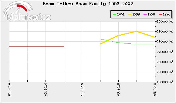 Boom Trikes Boom Family 1996-2002