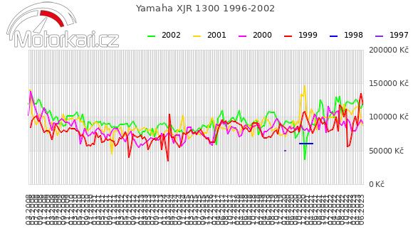 Yamaha XJR 1300 1996-2002