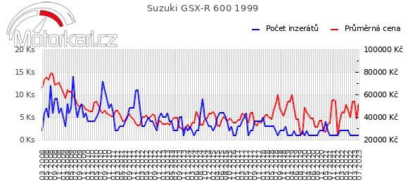 Suzuki GSX-R 600 1999