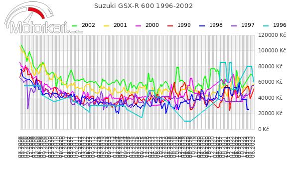 Suzuki GSX-R 600 1996-2002