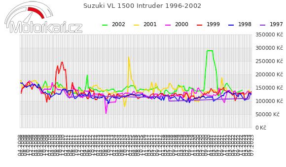 Suzuki VL 1500 Intruder 1996-2002