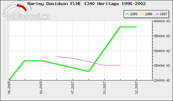 Harley Davidson FLHE 1340 Heritage 1996-2002