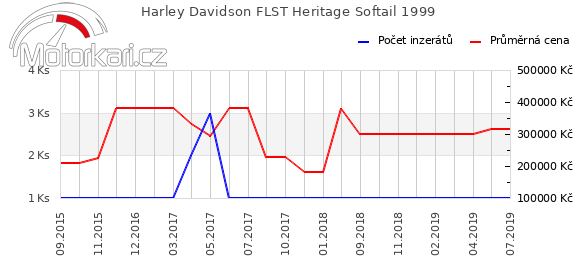 Harley Davidson FLST Heritage Softail 1999