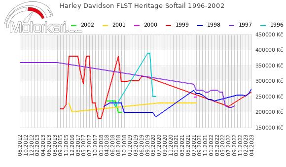 Harley Davidson FLST Heritage Softail 1996-2002