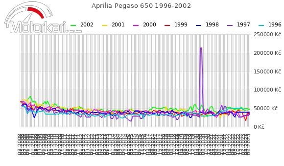 Aprilia Pegaso 650 1996-2002