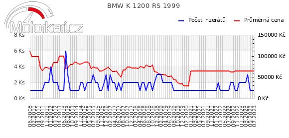 BMW K 1200 RS 1999