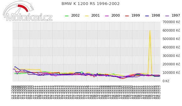 BMW K 1200 RS 1996-2002