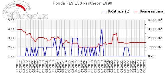 Honda FES 150 Pantheon 1999
