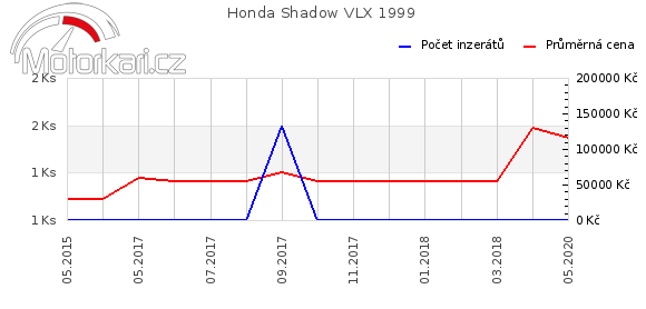 Honda Shadow VLX 1999