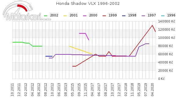 Honda Shadow VLX 1996-2002