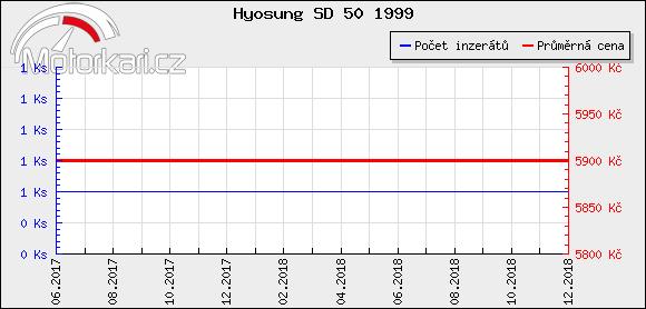 Hyosung SD 50 1999