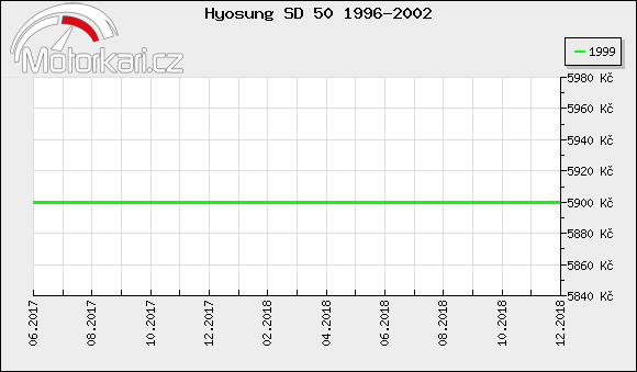 Hyosung SD 50 1996-2002