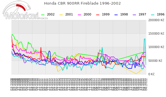 Honda CBR 900RR Fireblade 1996-2002