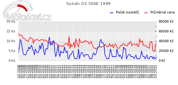 Suzuki GS 500E 1999