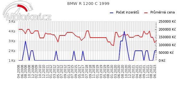 BMW R 1200 C 1999
