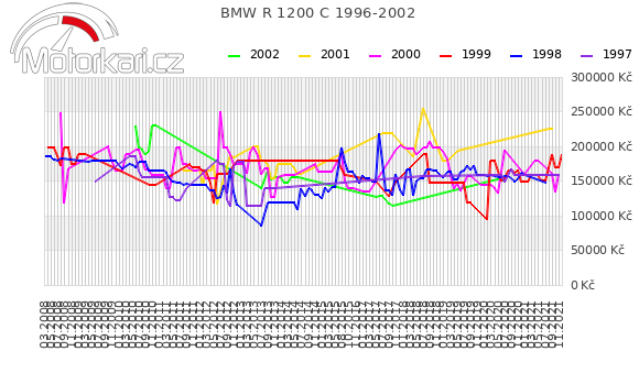 BMW R 1200 C 1996-2002
