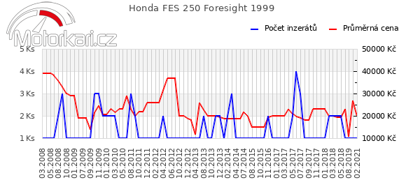 Honda FES 250 Foresight 1999