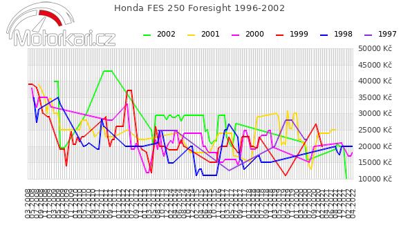 Honda FES 250 Foresight 1996-2002