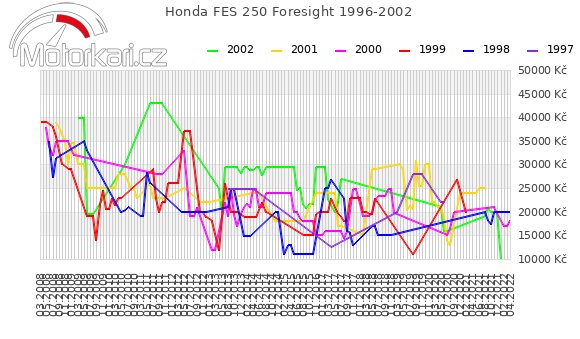 Honda FES 250 Foresight 1996-2002