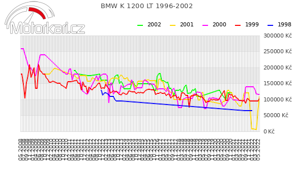 BMW K 1200 LT 1996-2002