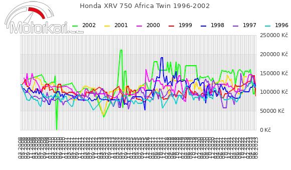 Honda XRV 750 Africa Twin 1996-2002