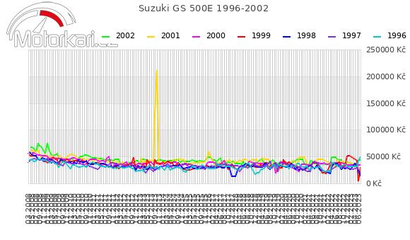 Suzuki GS 500E 1996-2002