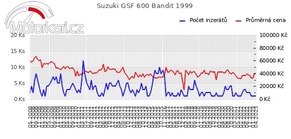 Suzuki GSF 600 Bandit 1999