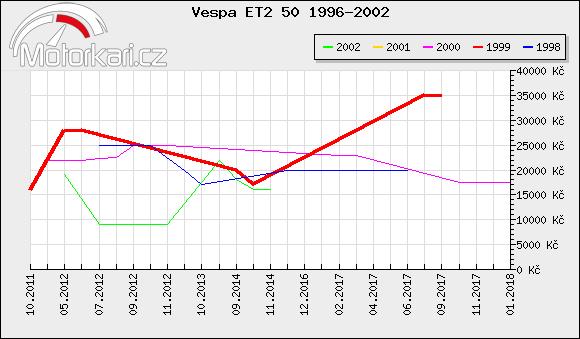 Vespa ET2 50 1996-2002