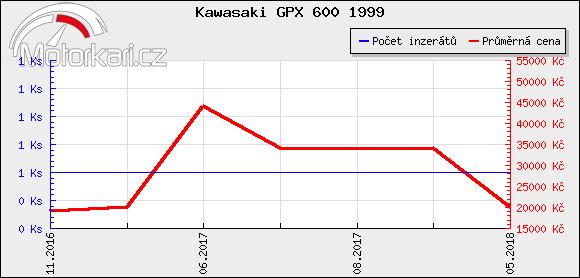 Kawasaki GPX 600 1999