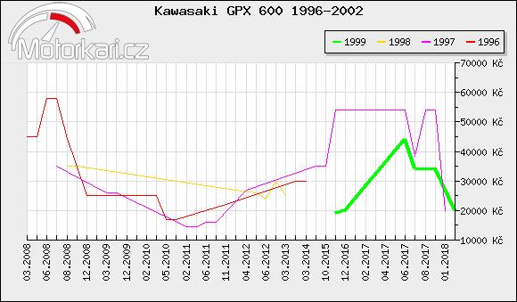 Kawasaki GPX 600 1996-2002