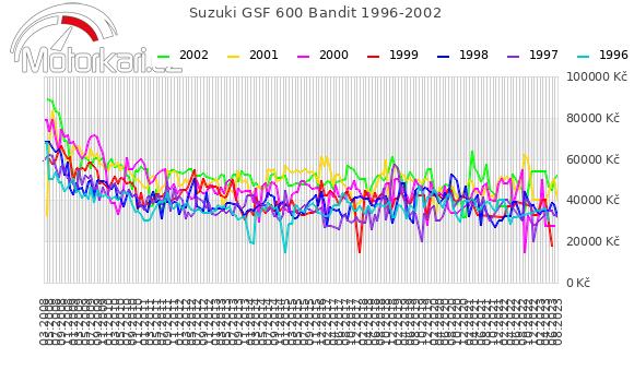 Suzuki GSF 600 Bandit 1996-2002