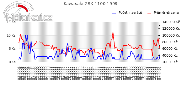 Kawasaki ZRX 1100 1999