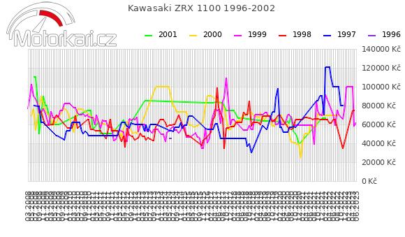 Kawasaki ZRX 1100 1996-2002