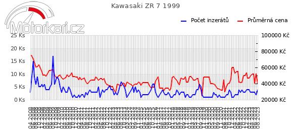 Kawasaki ZR 7 1999