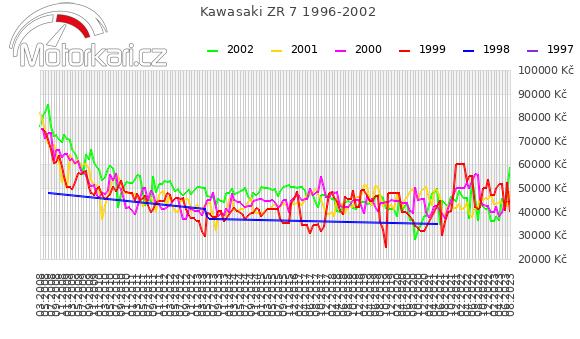 Kawasaki ZR 7 1996-2002