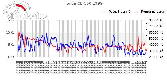 Honda CB 500 1999