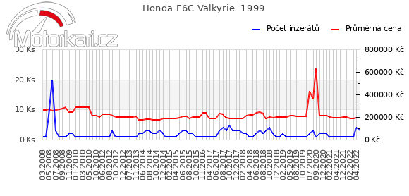 Honda F6C Valkyrie  1999