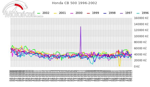 Honda CB 500 1996-2002