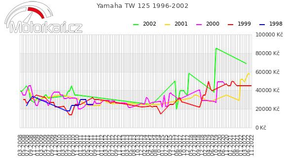Yamaha TW 125 1996-2002