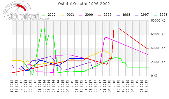 Ostatní Ostatní 1996-2002