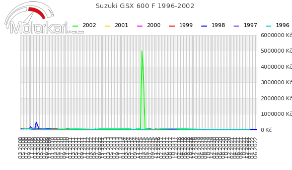 Suzuki GSX 600 F 1996-2002