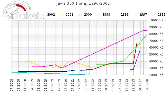 Jawa 350 Tramp 1996-2002