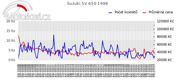 Suzuki SV 650 1999